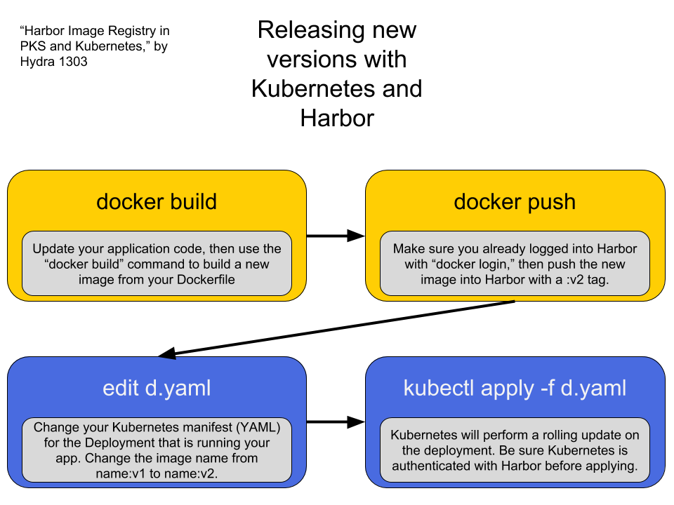 Harbor Image Registry in PKS and Kubernetes | Hydra1303