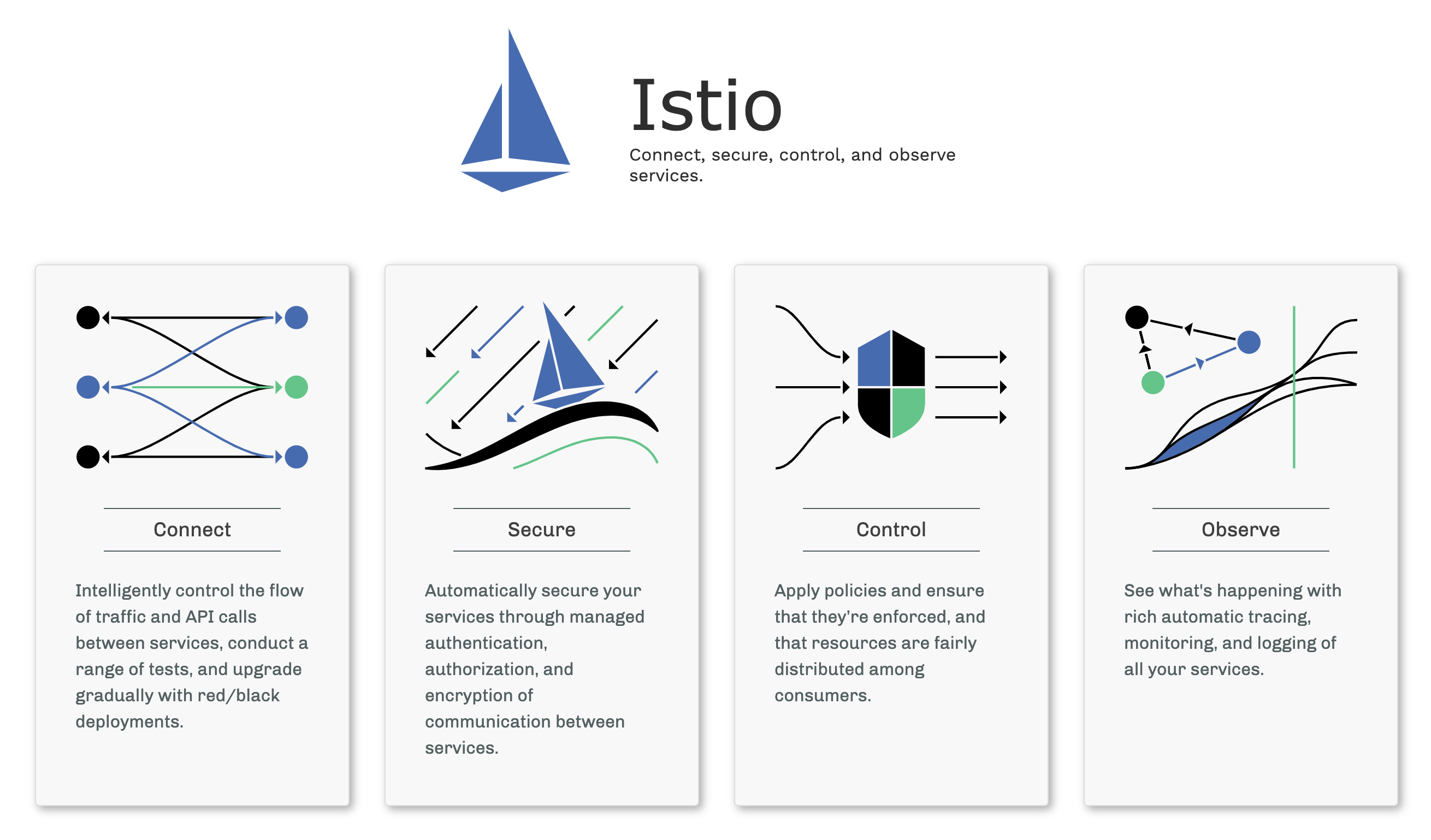 Istio and Service Discovery in Kubernetes | Hydra1303