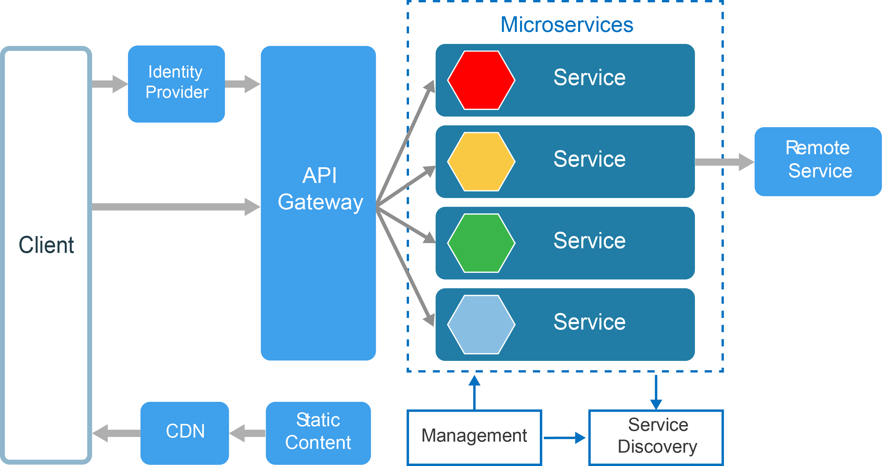 Architecting Microservices for Kubernetes | Hydra1303